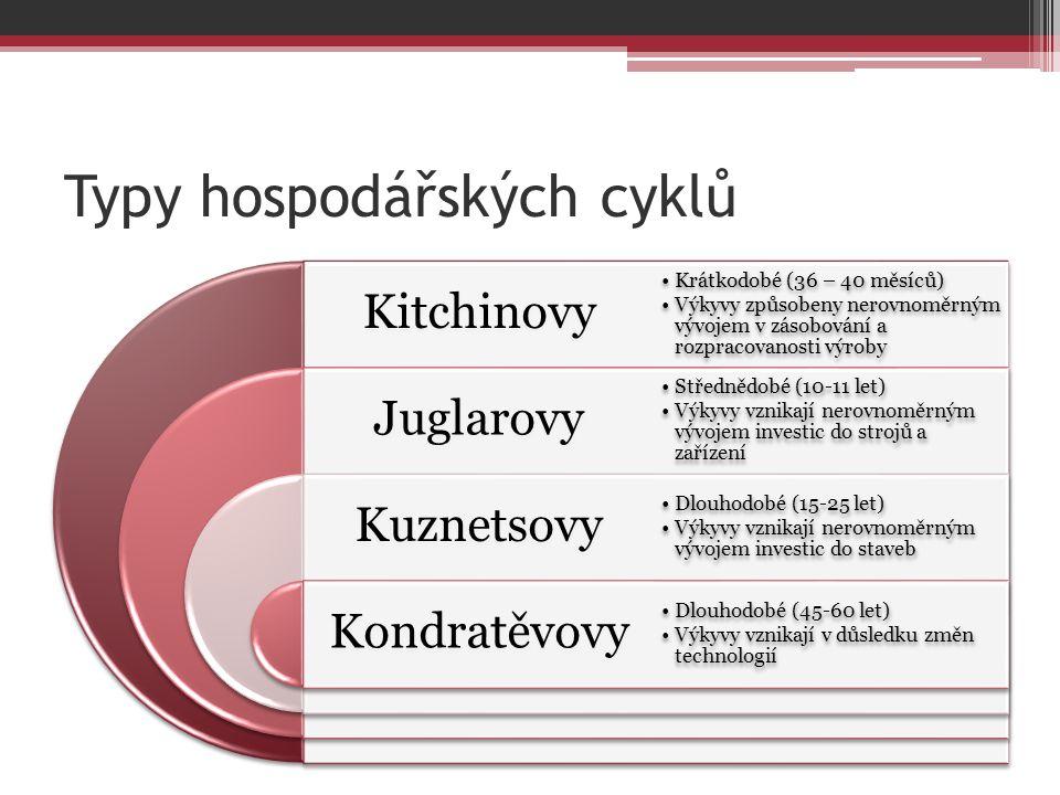 Typy hospodářských cyklů Kitchinovy Juglarovy Kuznetsovy Kondratěvovy Krátkodobé (36 – 40 měsíců) Výkyvy způsobeny nerovnoměrným vývojem v zásobování a rozpracovanosti výroby Střednědobé (10-11 let) Výkyvy vznikají nerovnoměrným vývojem investic do strojů a zařízení Dlouhodobé (15-25 let) Výkyvy vznikají nerovnoměrným vývojem investic do staveb Dlouhodobé (45-60 let) Výkyvy vznikají v důsledku změn technologií