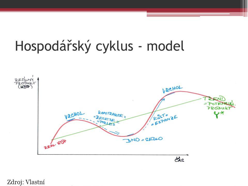 Hospodářský cyklus - model Zdroj: Vlastní