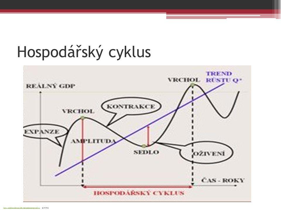 Hospodářský cyklus http://aoibhinn.blog.cz/1108/makroekonomie-grafy-iihttp://aoibhinn.blog.cz/1108/makroekonomie-grafy-ii, 15.12.2013