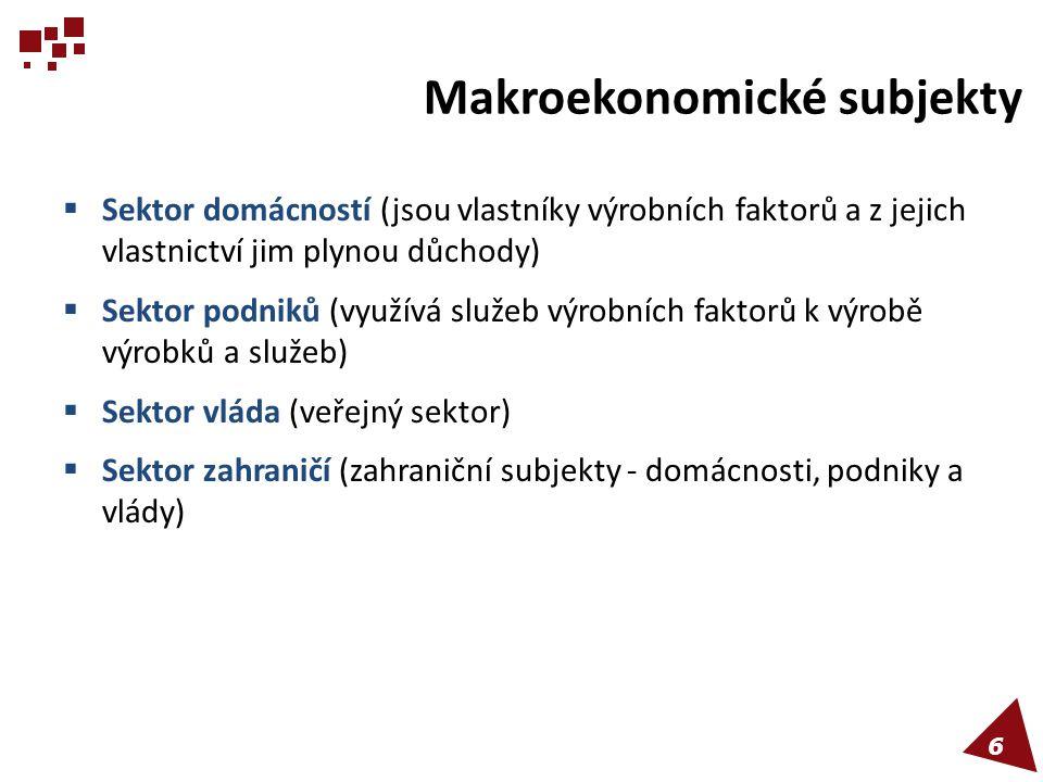 Makroekonomické subjekty  Sektor domácností (jsou vlastníky výrobních faktorů a z jejich vlastnictví jim plynou důchody)  Sektor podniků (využívá sl