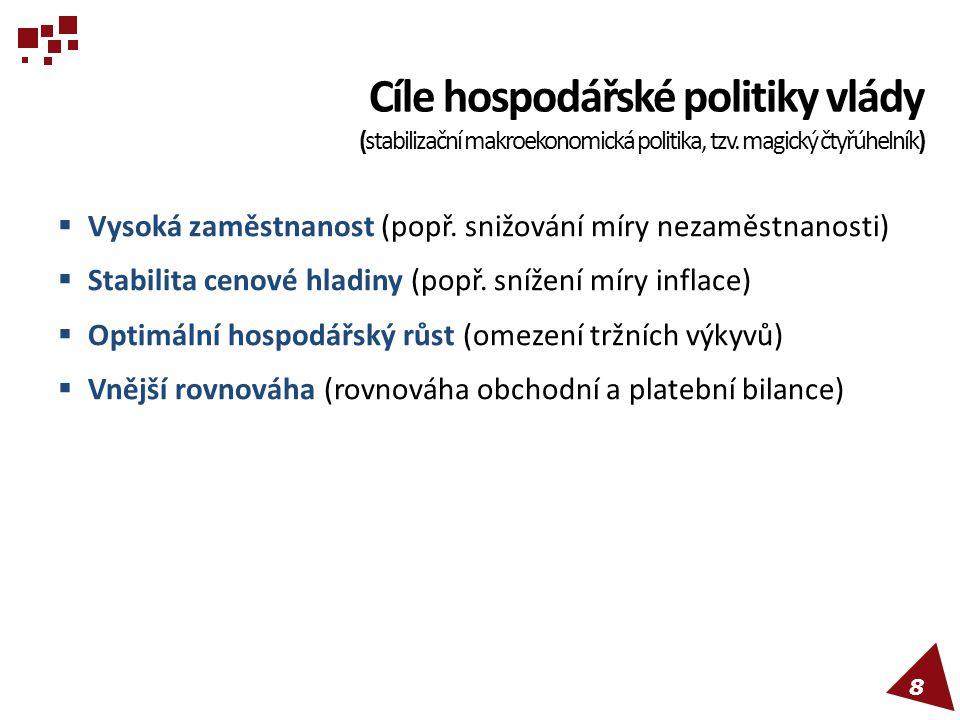 Cíle hospodářské politiky vlády (stabilizační makroekonomická politika, tzv. magický čtyřúhelník)  Vysoká zaměstnanost (popř. snižování míry nezaměst