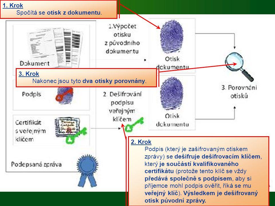 1. Krok Spočítá se otisk z dokumentu. 2. Krok Podpis (který je zašifrovaným otiskem zprávy) se dešifruje dešifrovacím klíčem, který je součástí kvalif