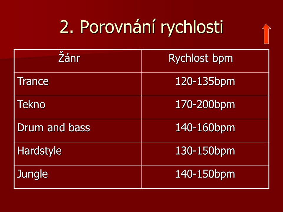 2. Porovnání rychlosti Žánr Žánr Rychlost bpm Rychlost bpm Trance120-135bpm Tekno170-200bpm Drum and bass 140-160bpm Hardstyle130-150bpm Jungle140-150
