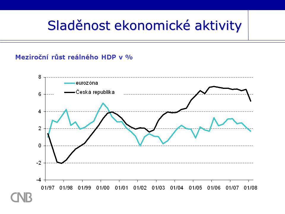 Sladěnost ekonomické aktivity Meziroční růst reálného HDP v %