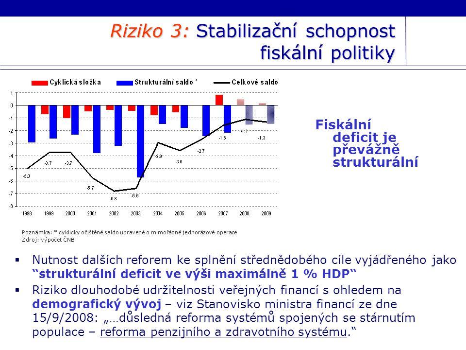 """Riziko 3: Stabilizační schopnost fiskální politiky Fiskální deficit je převážně strukturální Poznámka: * cyklicky očištěné saldo upravené o mimořádné jednorázové operace Zdroj: výpočet ČNB  Nutnost dalších reforem ke splnění střednědobého cíle vyjádřeného jako strukturální deficit ve výši maximálně 1 % HDP  Riziko dlouhodobé udržitelnosti veřejných financí s ohledem na demografický vývoj – viz Stanovisko ministra financí ze dne 15/9/2008: """"…důsledná reforma systémů spojených se stárnutím populace – reforma penzijního a zdravotního systému."""