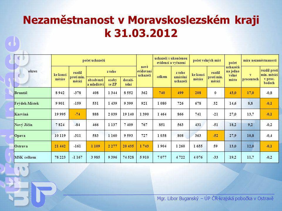 Nezaměstnanost v Moravskoslezském kraji k 31.03.2012 okres počet uchazečů nově evidovaní uchazeči uchazeči s ukončenou evidencí a vyřazení počet volný