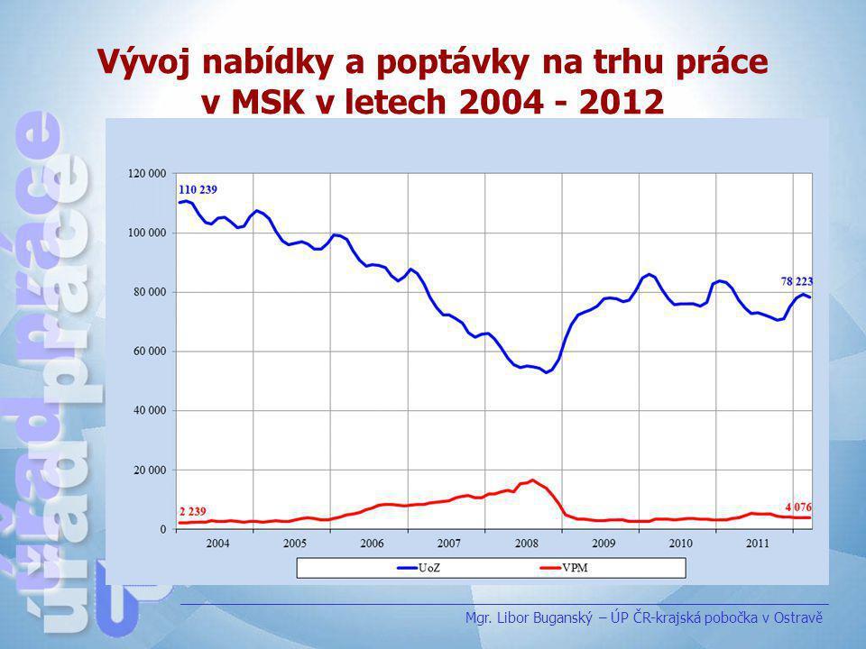 Vývoj nabídky a poptávky na trhu práce v MSK v letech 2004 - 2012 Mgr. Libor Buganský – ÚP ČR-krajská pobočka v Ostravě