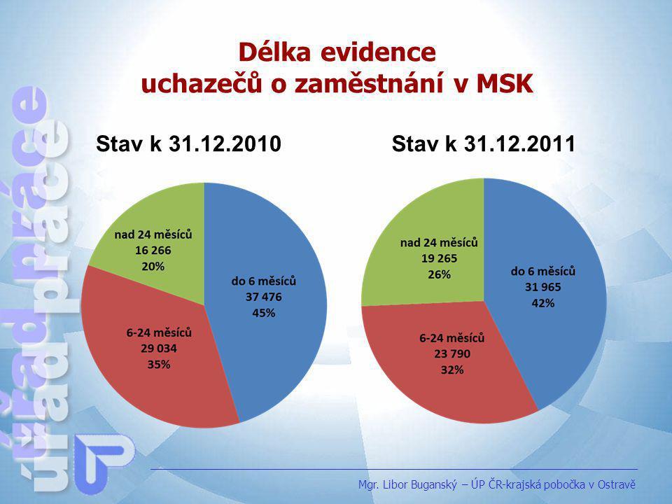 Věková struktura uchazečů o zaměstnání v MSK Stav k 31.12.2010 Stav k 31.12.2011 Mgr.