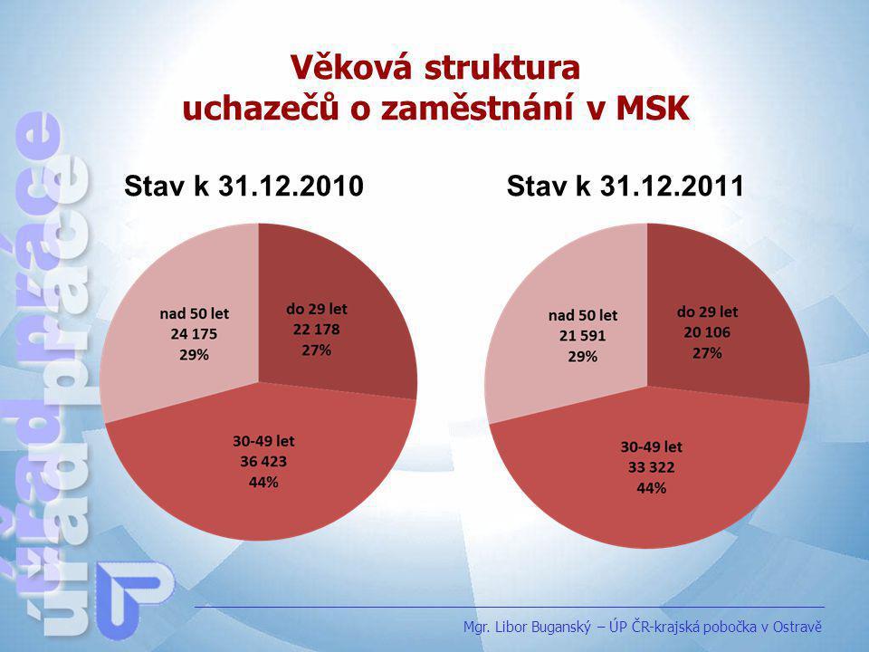 Vzdělanostní struktura uchazečů o zaměstnání v MSK Stav k 31.12.2010 Stav k 31.12.2011 Mgr.
