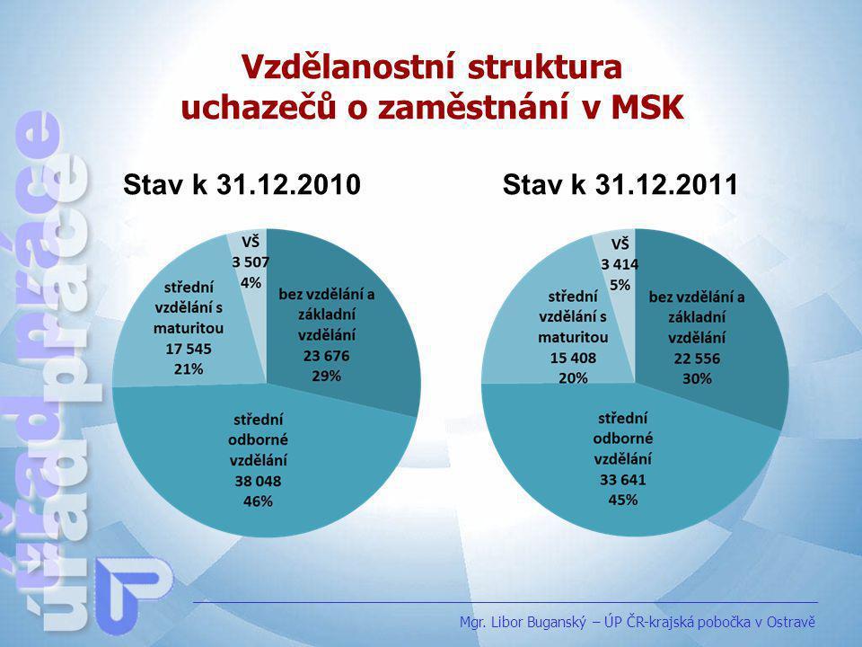 Vývoj zaměstnanosti u monitorovaných firem se stavem 26 a více osob Mgr.