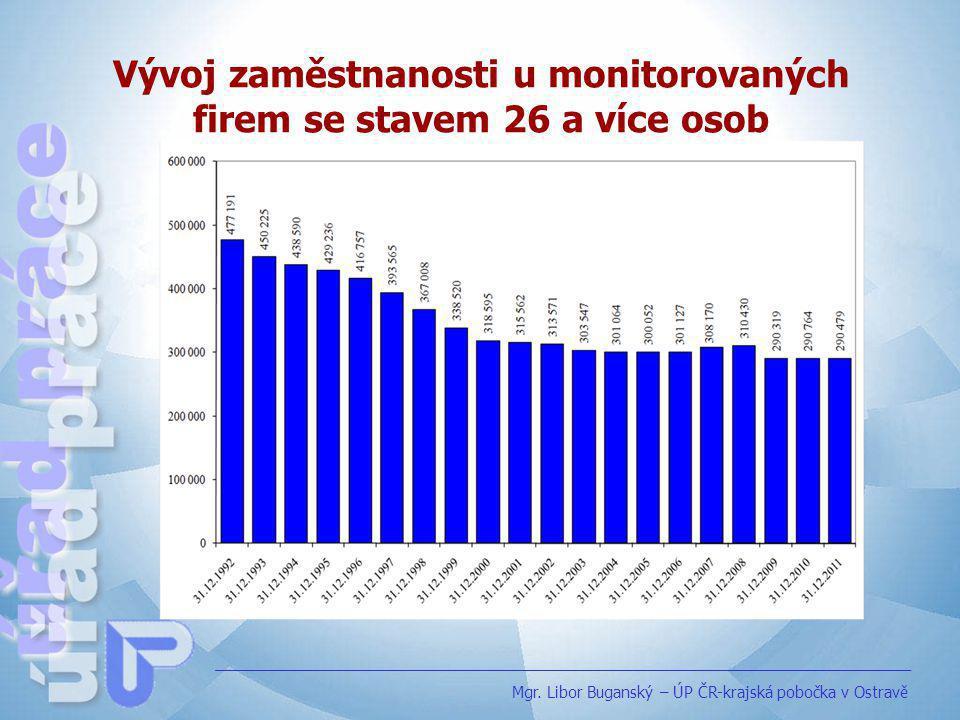 Vývoj zaměstnanosti u monitorovaných firem se stavem 26 a více osob Mgr. Libor Buganský – ÚP ČR-krajská pobočka v Ostravě