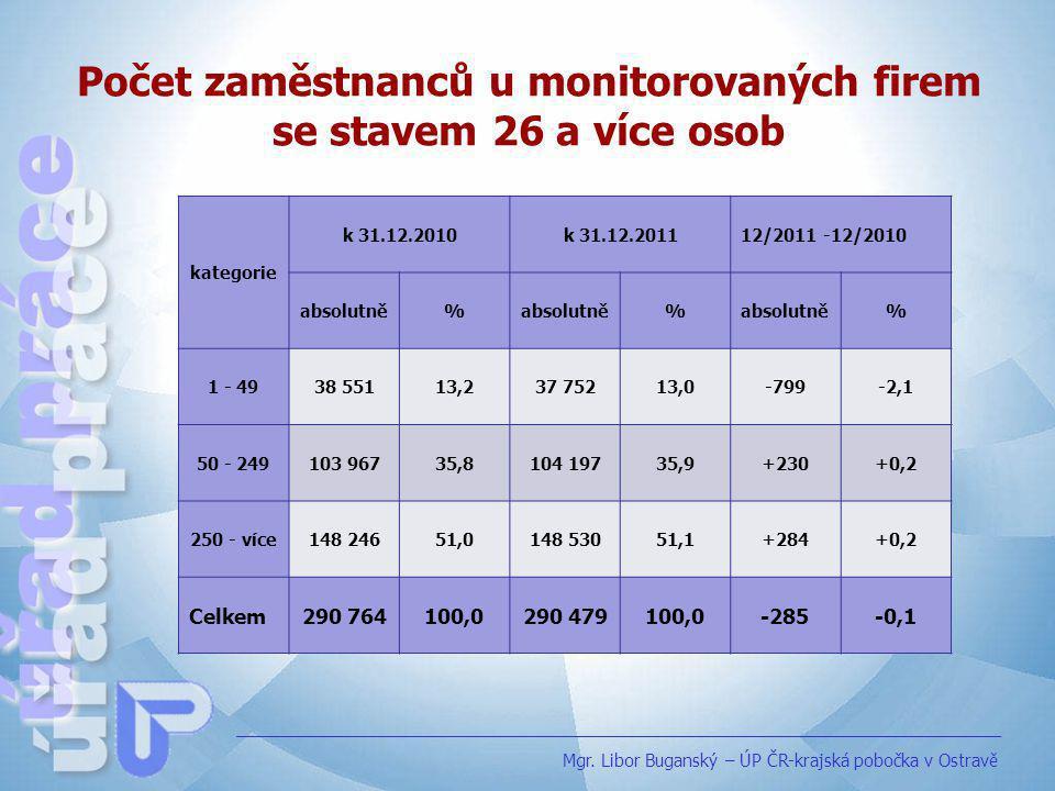 Počet zaměstnanců u monitorovaných firem se stavem 26 a více osob Mgr. Libor Buganský – ÚP ČR-krajská pobočka v Ostravě kategorie k 31.12.2010k 31.12.