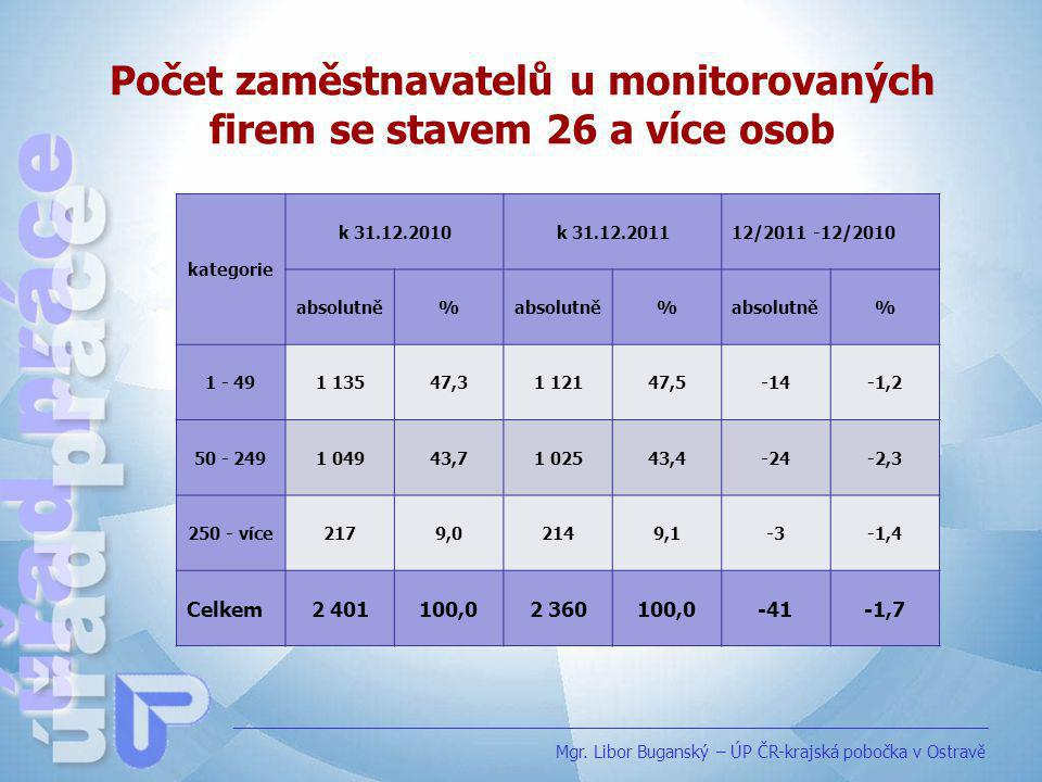 Počet zaměstnavatelů u monitorovaných firem se stavem 26 a více osob Mgr. Libor Buganský – ÚP ČR-krajská pobočka v Ostravě kategorie k 31.12.2010k 31.