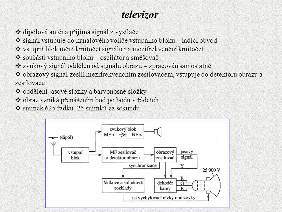televizor  dipólová anténa přijímá signál z vysílače  signál vstupuje do kanálového voliče vstupního bloku – ladicí obvod  vstupní blok mění kmitoč
