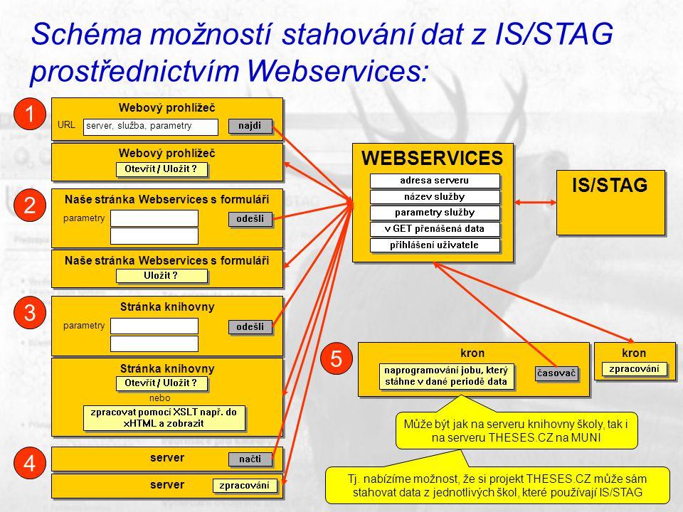 Schéma možností stahování dat z IS/STAG prostřednictvím Webservices: WEBSERVICES adresa serveru IS/STAG název služby parametry služby v GET přenášená data přihlášení uživatele Webový prohlížeč URL server, služba, parametry najdi Webový prohlížeč Otevřít / Uložit .
