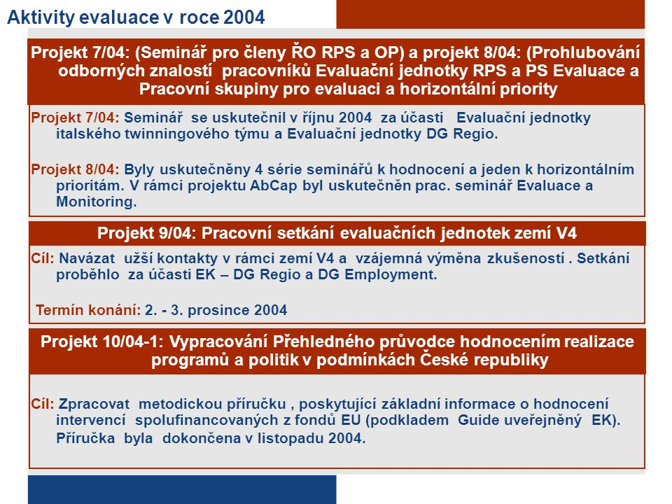 Aktivity evaluace v roce 2004 Projekt 7/04: (Seminář pro členy ŘO RPS a OP) a projekt 8/04: (Prohlubování odborných znalostí pracovníků Evaluační jedn