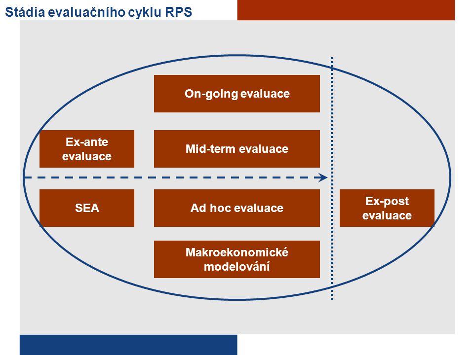 SEA Ex-post evaluace On-going evaluace Stádia evaluačního cyklu RPS Ex-ante evaluace Mid-term evaluace Ad hoc evaluace Makroekonomické modelování