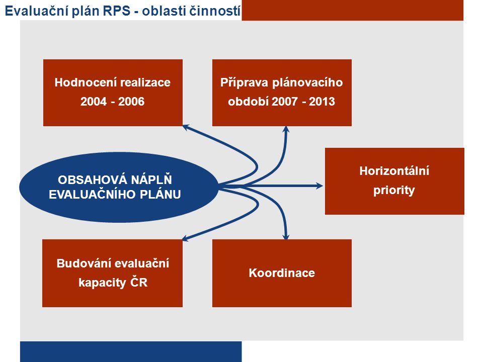 Evaluační plán RPS - oblasti činností OBSAHOVÁ NÁPLŇ EVALUAČNÍHO PLÁNU Hodnocení realizace 2004 - 2006 Budování evaluační kapacity ČR Koordinace Přípr