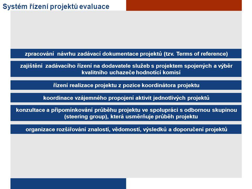 Systém řízení projektů evaluace zpracování návrhu zadávací dokumentace projektů (tzv. Terms of reference) zajištění zadávacího řízení na dodavatele sl