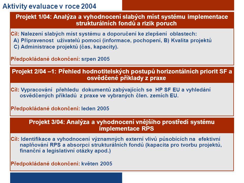 Aktivity evaluace v roce 2004 Projekt 1/04: Analýza a vyhodnocení slabých míst systému implementace strukturálních fondů a rizik poruch Cíl: Nalezení