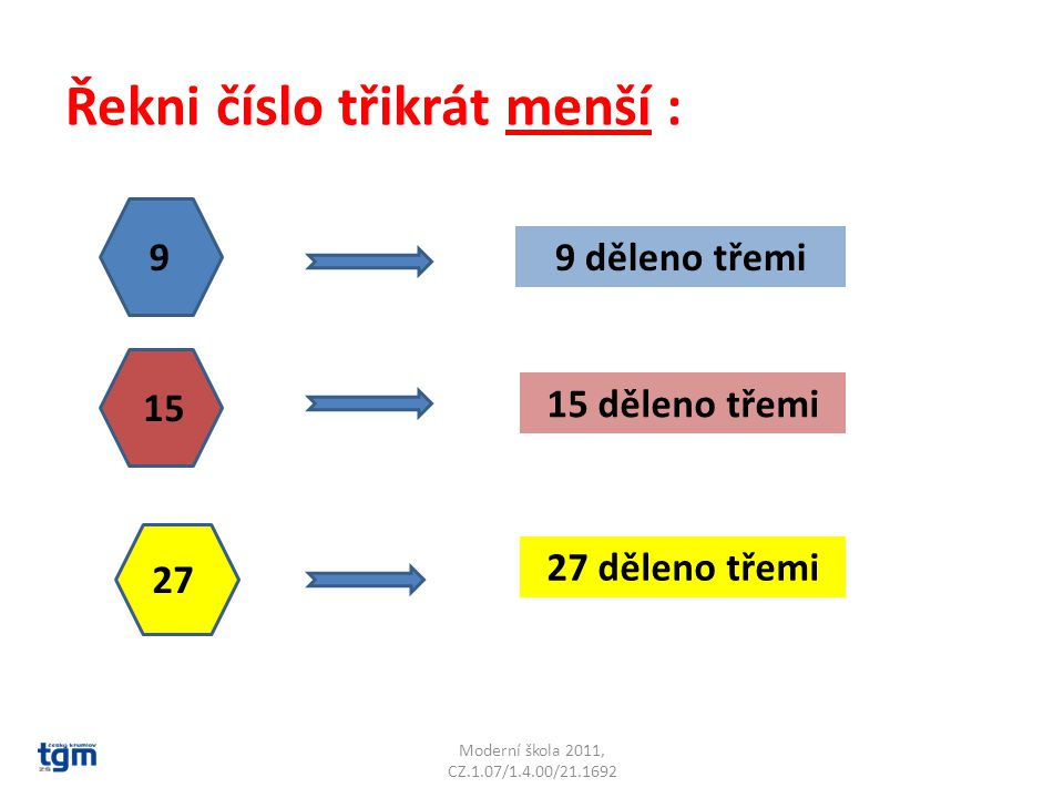 Moderní škola 2011, CZ.1.07/1.4.00/21.1692 Řekni číslo třikrát menší : 9 15 27 9 děleno třemi 15 děleno třemi 27 děleno třemi