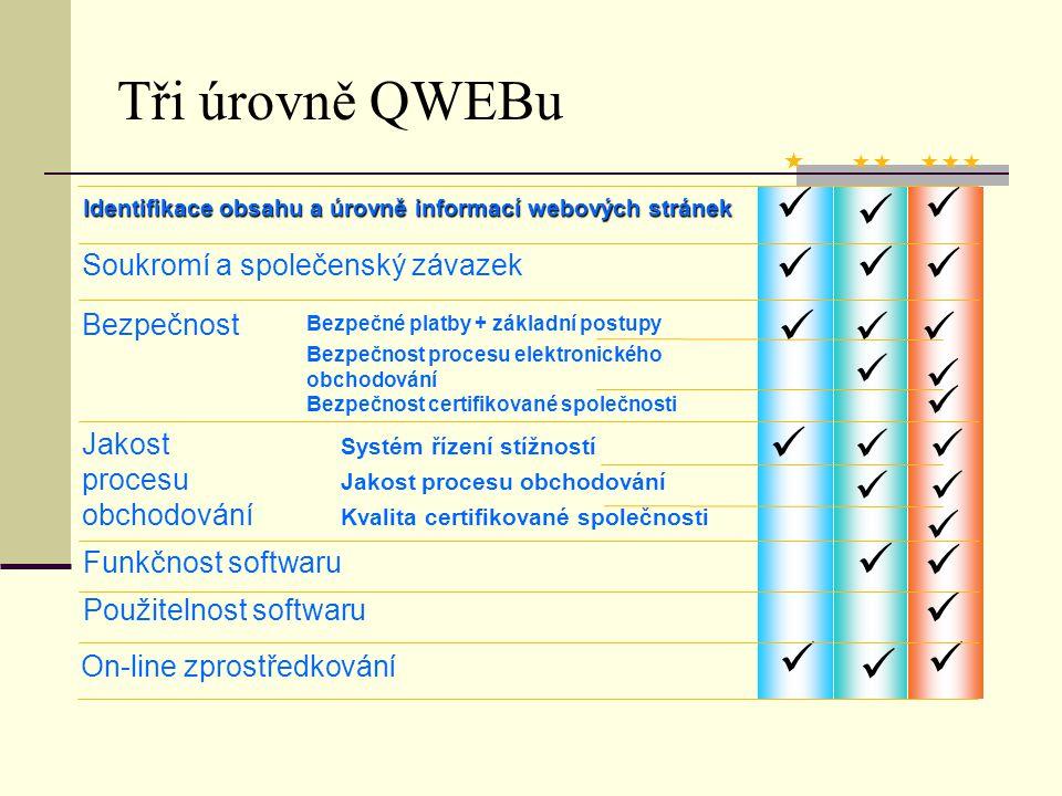 Tři úrovně QWEBu   Identifikace obsahu a úrovně informací webových stránek Soukromí a společenský závazek Bezpečnost Jakost procesu obchodování