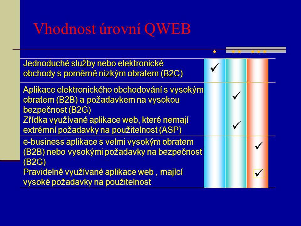 Vhodnost úrovní QWEB  Jednoduché služby nebo elektronické obchody s poměrně nízkým obratem (B2C) Aplikace elektronického obchodování s vysokým o