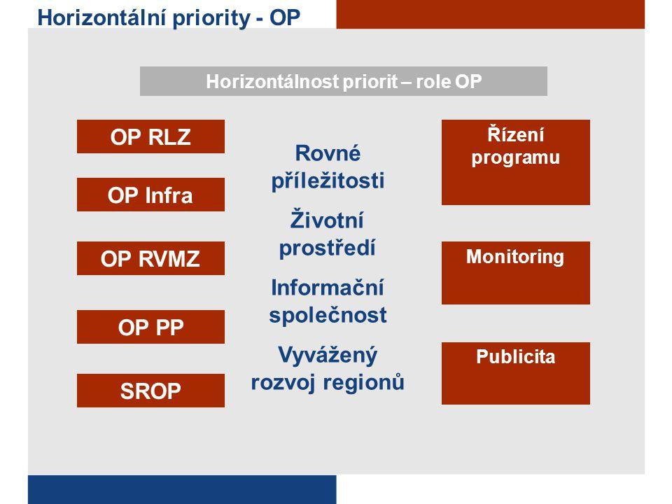 Horizontální priority - vazby Publicita Monitoring Horizontálnost priorit – implementace HP v dokumentech OP Výběrová kritéria Povinná pole v MSSF k HP Uvádět ukazatele dle pohlaví Řízení a metodika Vnější – směrem k žadatelům Vnitřní – vůči programovým manažerům OP Publikační materiály