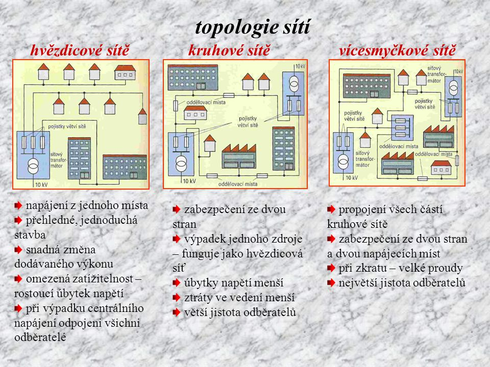 topologie sítí hvězdicové sítě napájení z jednoho místa přehledné, jednoduchá stavba snadná změna dodávaného výkonu omezená zatížitelnost – rostoucí ú
