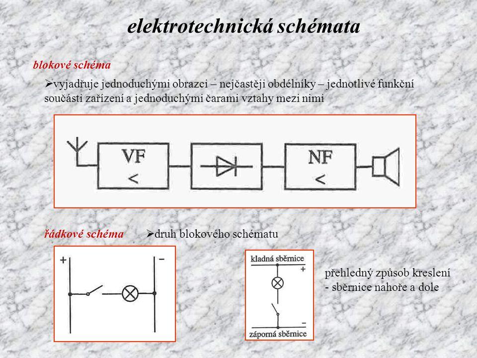 elektrotechnická schémata blokové schéma  vyjadřuje jednoduchými obrazci – nejčastěji obdélníky – jednotlivé funkční součásti zařízení a jednoduchými
