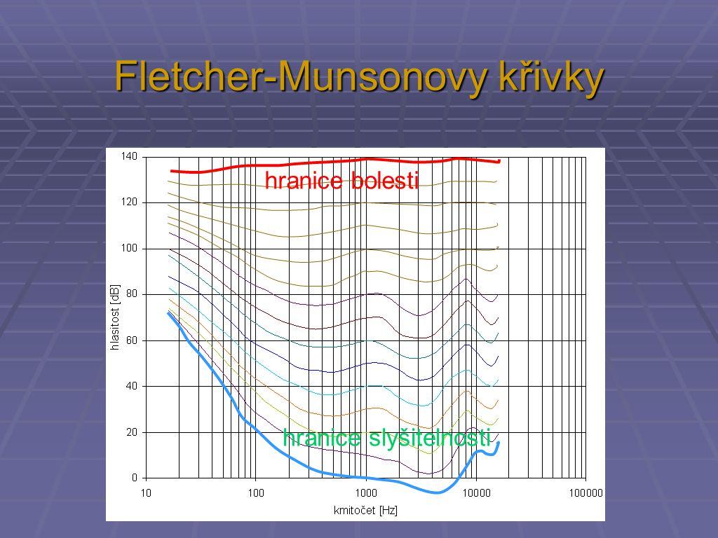 Fletcher-Munsonovy křivky práh bolesti hranice bolesti hranice slyšitelnosti