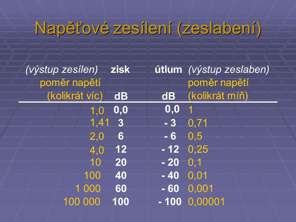 Napěťové zesílení (zeslabení) (výstup zeslaben)(výstup zesílen)ziskútlum poměr napětí (kolikrát víc) dB poměr napětí (kolikrát míň) 1,0 0,01 1,41 3 -