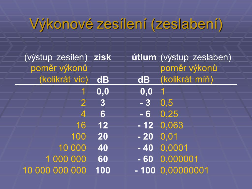 Výkonové zesílení (zeslabení) (výstup zesílen)ziskútlum(výstup zeslaben) poměr výkonů (kolikrát víc) dB poměr výkonů (kolikrát míň) 10,01 23 - 30,5 46 - 60,25 1612 - 120,063 10020 - 200,01 10 00040 - 400,0001 1 000 00060 - 600,000001 10 000 000 000100 - 1000,00000001 0,0