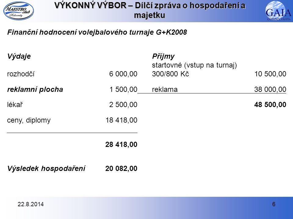 22.8.20146 VÝKONNÝ VÝBOR – Dílčí zpráva o hospodaření a majetku Finanční hodnocení volejbalového turnaje G+K2008 VýdajePříjmy rozhodčí6 000,00 startov