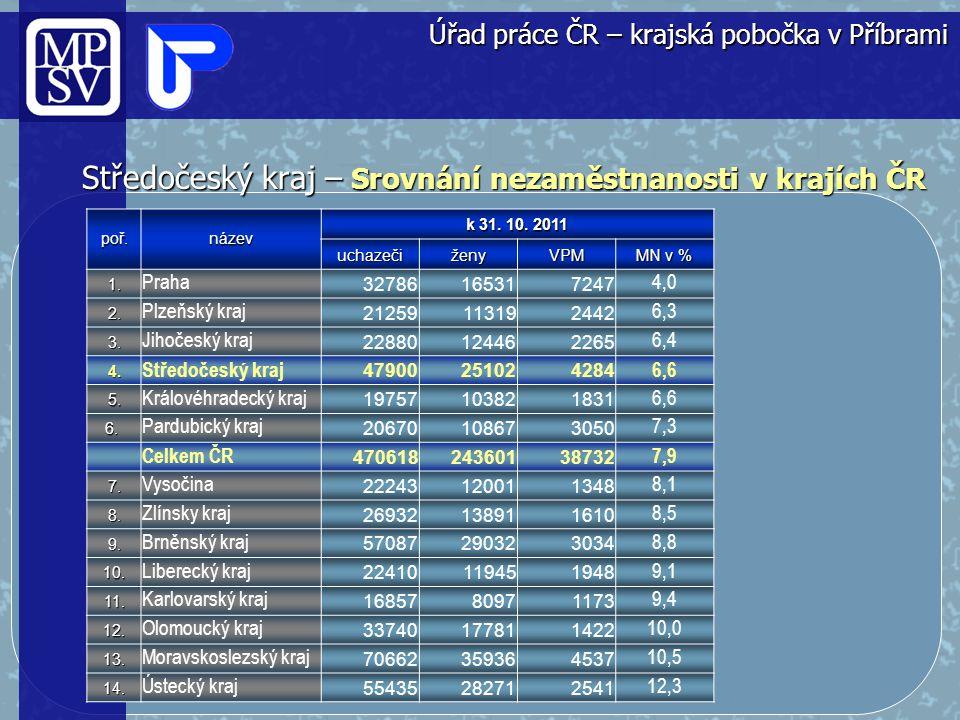 Středočeský kraj Volná pracovní místa Úřad práce ČR - krajská pobočka v Příbrami Listopad 2011
