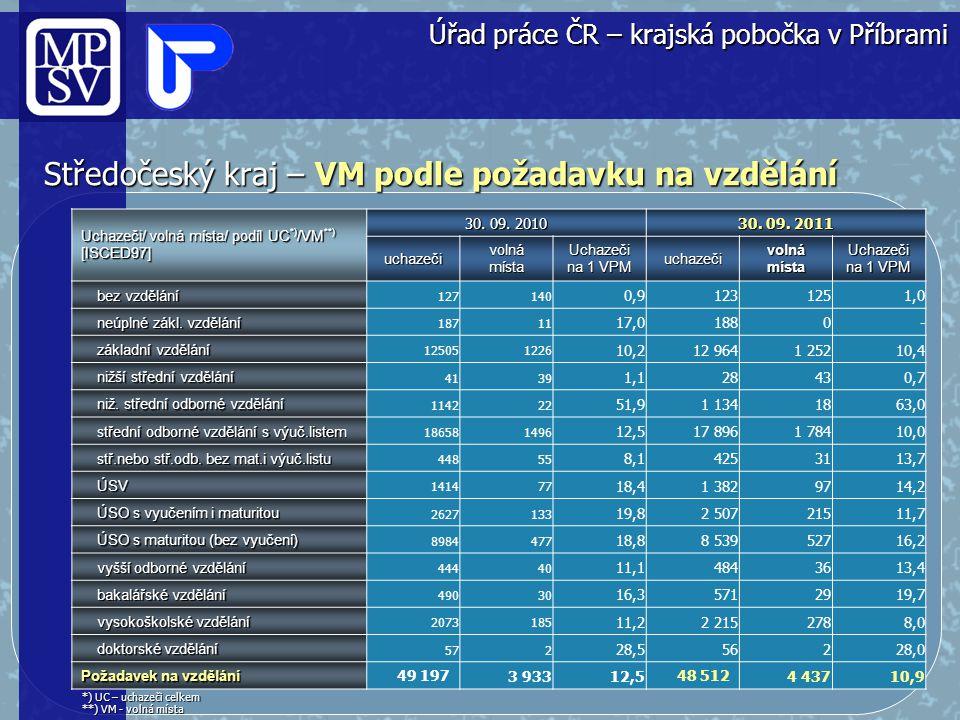 Středočeský kraj – VMP podle požadavku na vzdělání (graf) Úřad práce ČR – krajská pobočka v Příbrami