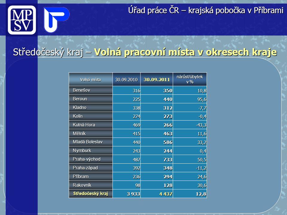 Středočeský kraj ODDĚLENÍ ZAMĚSTNANOSTI REFERÁT ZAMĚSTNANOSTI, REKVALIFIKACE A PORADENSTVÍ Úřad práce ČR - krajská pobočka v Příbrami Listopad 2011