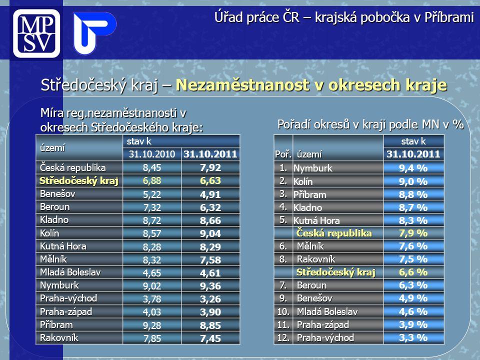 Středočeský kraj – Srovnání nezaměstnanosti v krajích ČR poř.název k 31.