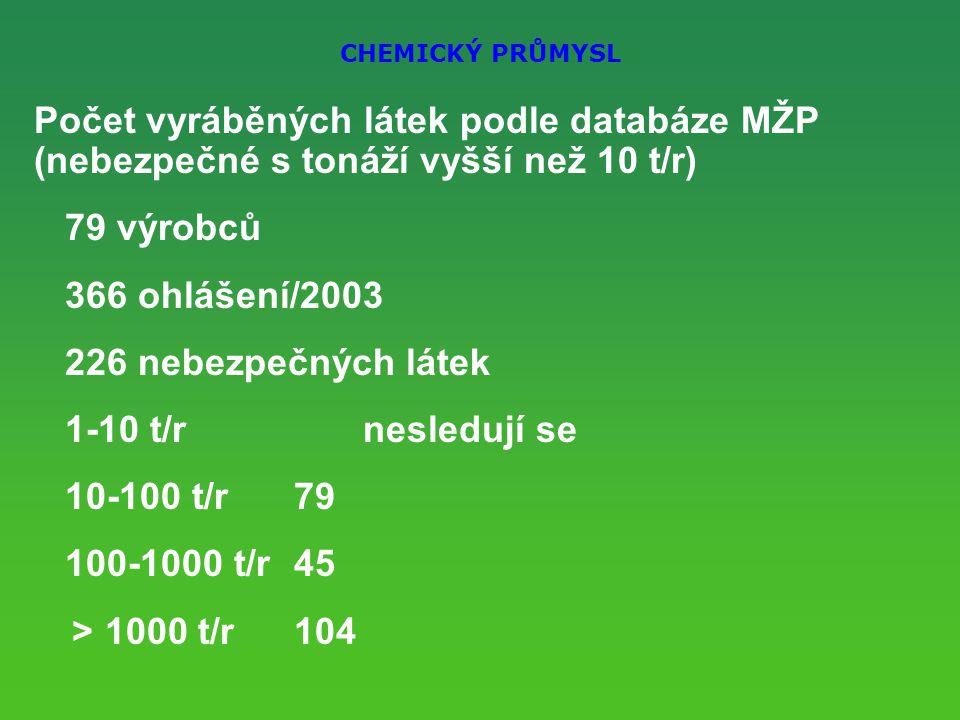 CHEMICKÝ PRŮMYSL Počet vyráběných látek podle databáze MŽP (nebezpečné s tonáží vyšší než 10 t/r) 79 výrobců 366 ohlášení/2003 226 nebezpečných látek 1-10 t/r nesledují se 10-100 t/r79 100-1000 t/r45 > 1000 t/r104