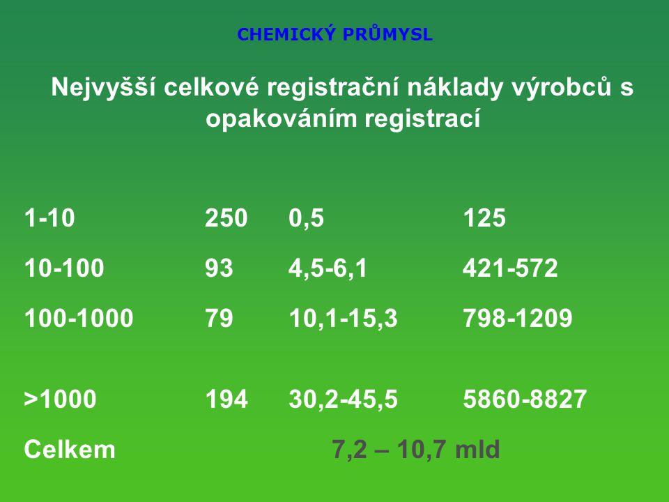 CHEMICKÝ PRŮMYSL Nejvyšší celkové registrační náklady výrobců s opakováním registrací 1-10 2500,5125 10-100 934,5-6,1421-572 100-1000 7910,1-15,3798-1209 >100019430,2-45,55860-8827 Celkem 7,2 – 10,7 mld