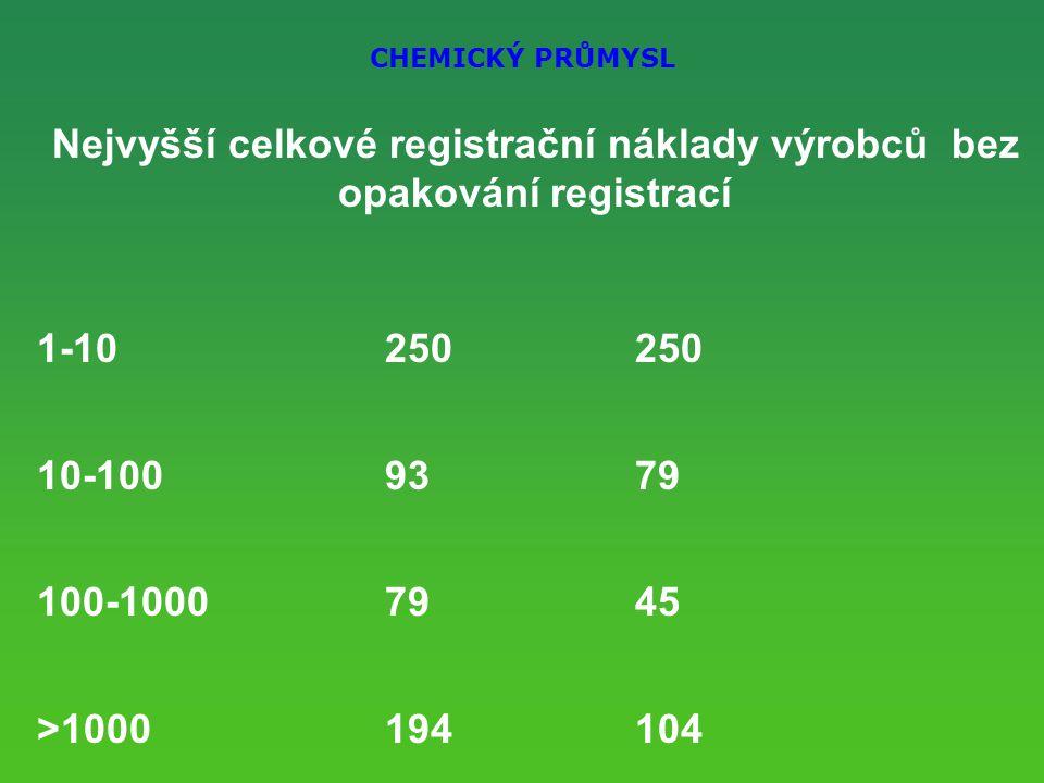 CHEMICKÝ PRŮMYSL Nejvyšší celkové registrační náklady výrobců bez opakování registrací 1-10 250250 10-100 9379 100-1000 7945 >1000194104 Celkem 4 – 6 mld