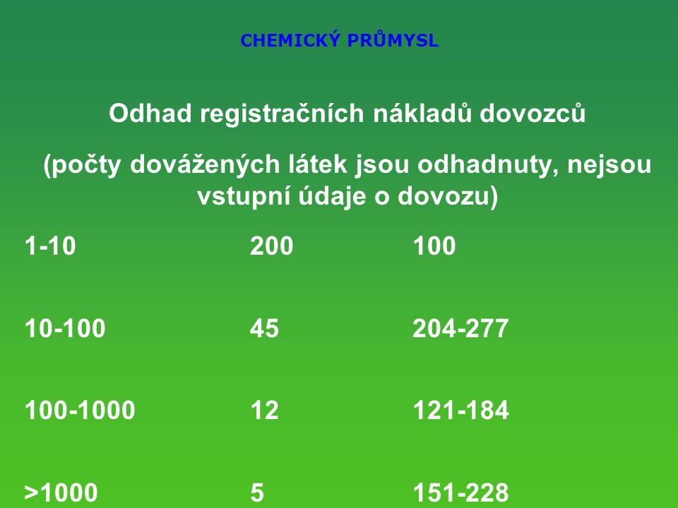 CHEMICKÝ PRŮMYSL Odhad registračních nákladů dovozců (počty dovážených látek jsou odhadnuty, nejsou vstupní údaje o dovozu) 1-10 200100 10-100 45204-277 100-1000 12121-184 >10005151-228 Celkem 0,6 – 0,8 mld