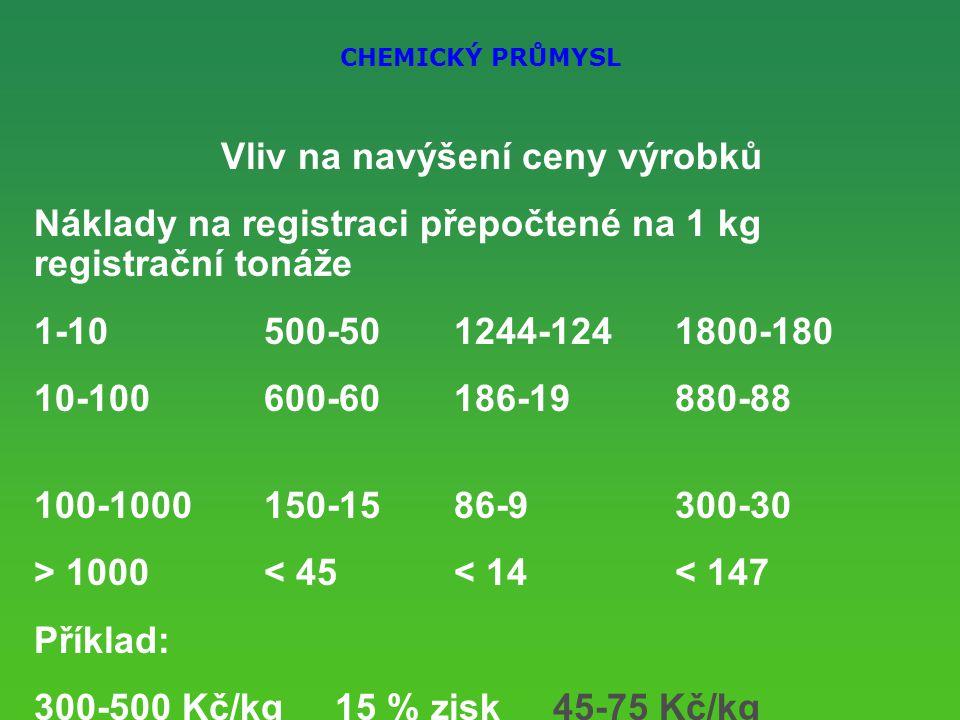 CHEMICKÝ PRŮMYSL Vliv na navýšení ceny výrobků Náklady na registraci přepočtené na 1 kg registrační tonáže 1-10500-501244-1241800-180 10-100600-60186-19880-88 100-1000150-1586-9300-30 > 1000< 45< 14< 147 Příklad: 300-500 Kč/kg 15 % zisk 45-75 Kč/kg