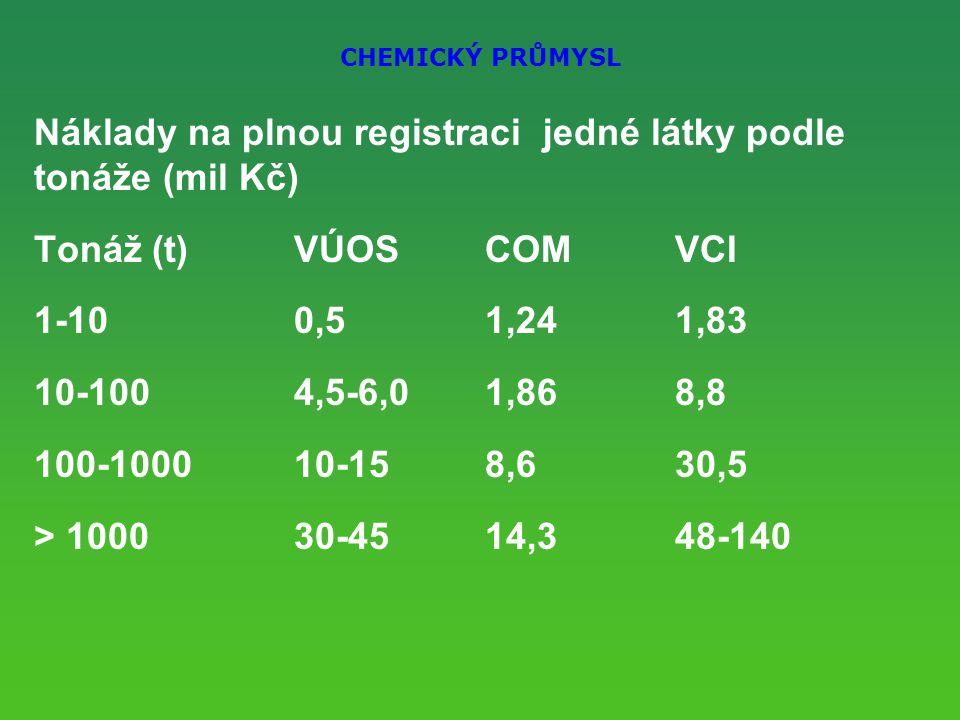 CHEMICKÝ PRŮMYSL Náklady na plnou registraci jedné látky podle tonáže (mil Kč) Tonáž (t)VÚOS COMVCI 1-100,5 1,241,83 10-1004,5-6,0 1,868,8 100-100010-15 8,630,5 > 100030-45 14,348-140