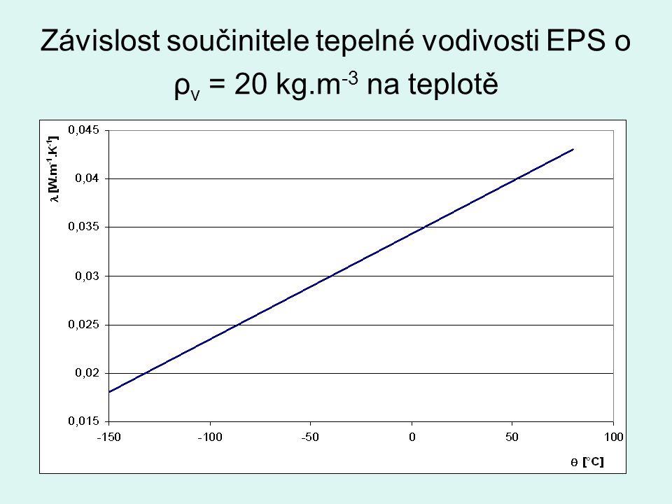 Závislost součinitele tepelné vodivosti EPS o ρ v = 20 kg.m -3 na teplotě