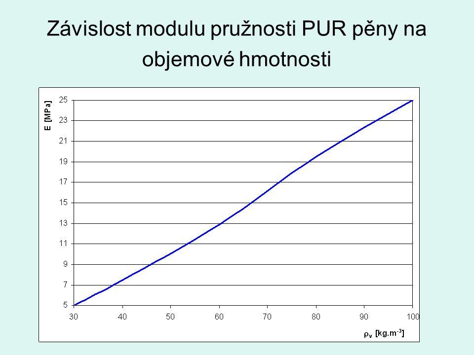 Závislost modulu pružnosti PUR pěny na objemové hmotnosti