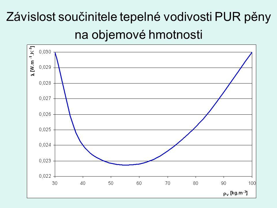 Závislost součinitele tepelné vodivosti PUR pěny na objemové hmotnosti