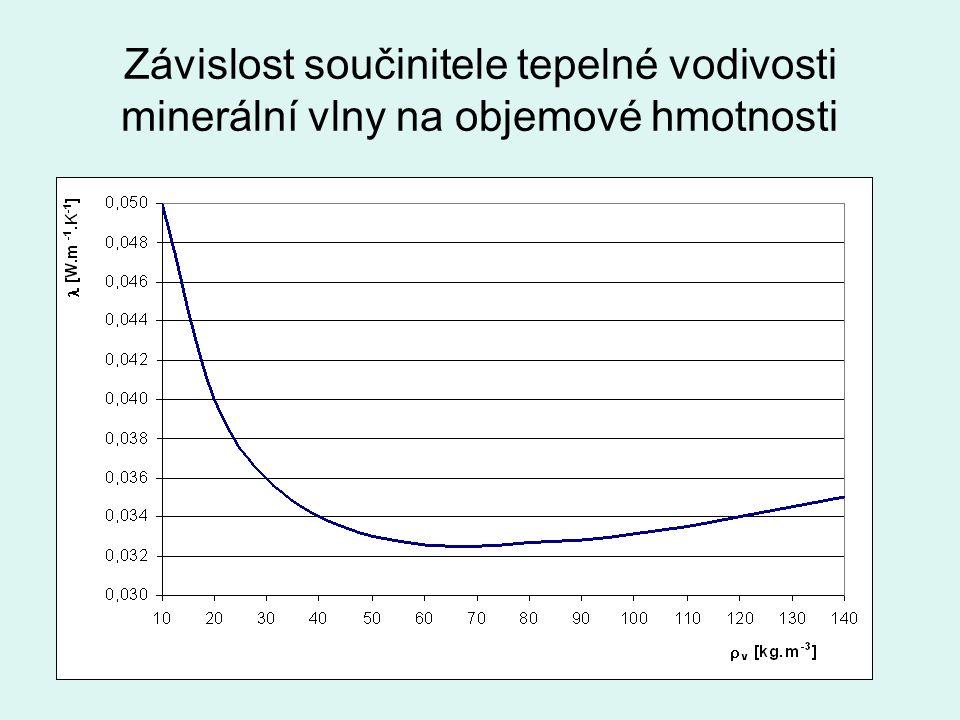 Závislost součinitele tepelné vodivosti minerální vlny na objemové hmotnosti