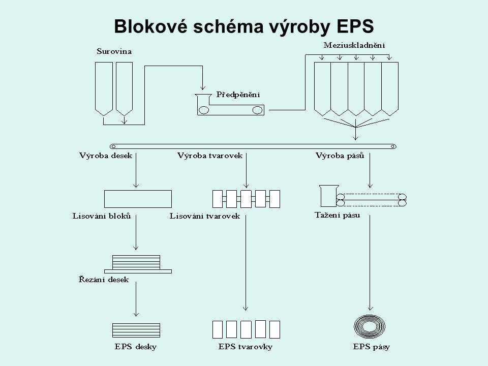 Blokové schéma výroby EPS