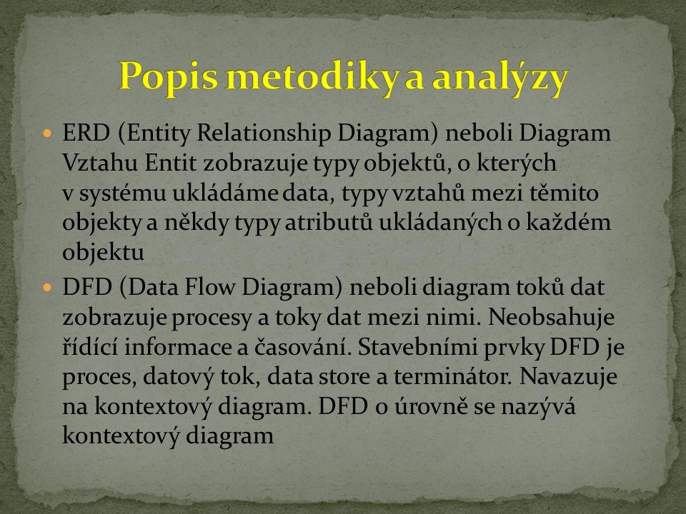 ERD (Entity Relationship Diagram) neboli Diagram Vztahu Entit zobrazuje typy objektů, o kterých v systému ukládáme data, typy vztahů mezi těmito objek